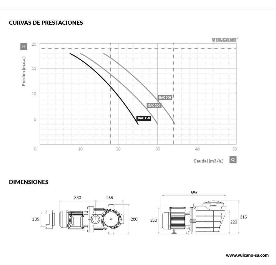 Curvas rendimiento Bombas Vulcano BAC